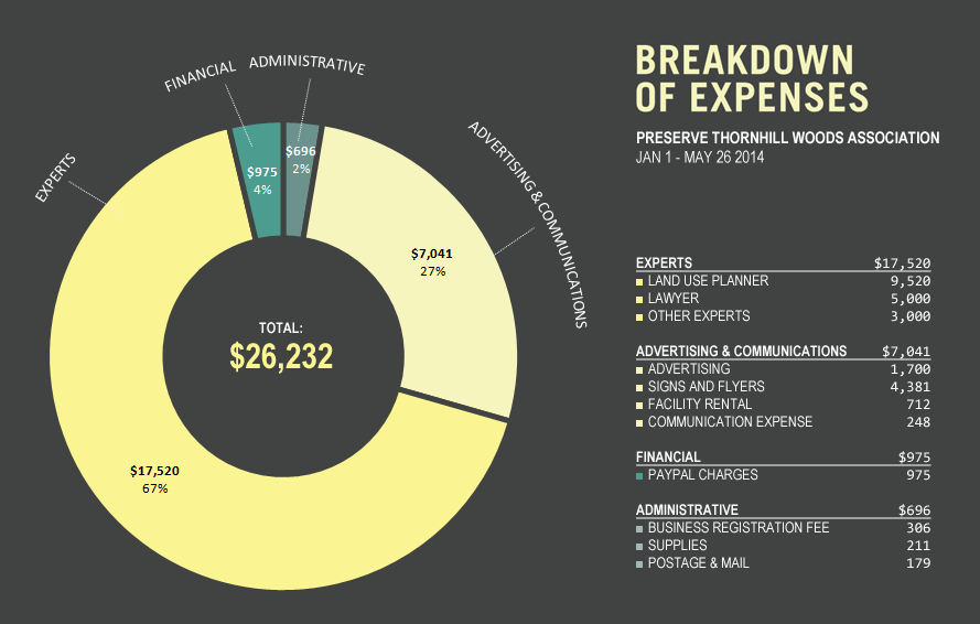Expenses May 2014